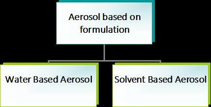types of aerosol formulations
