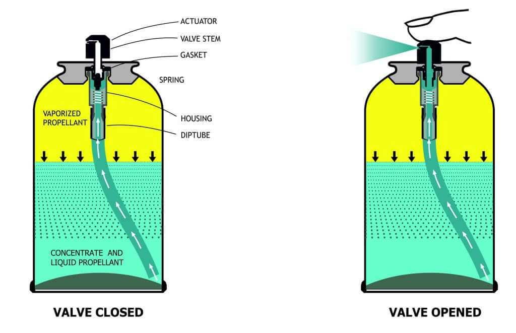 operating principle of aerosols