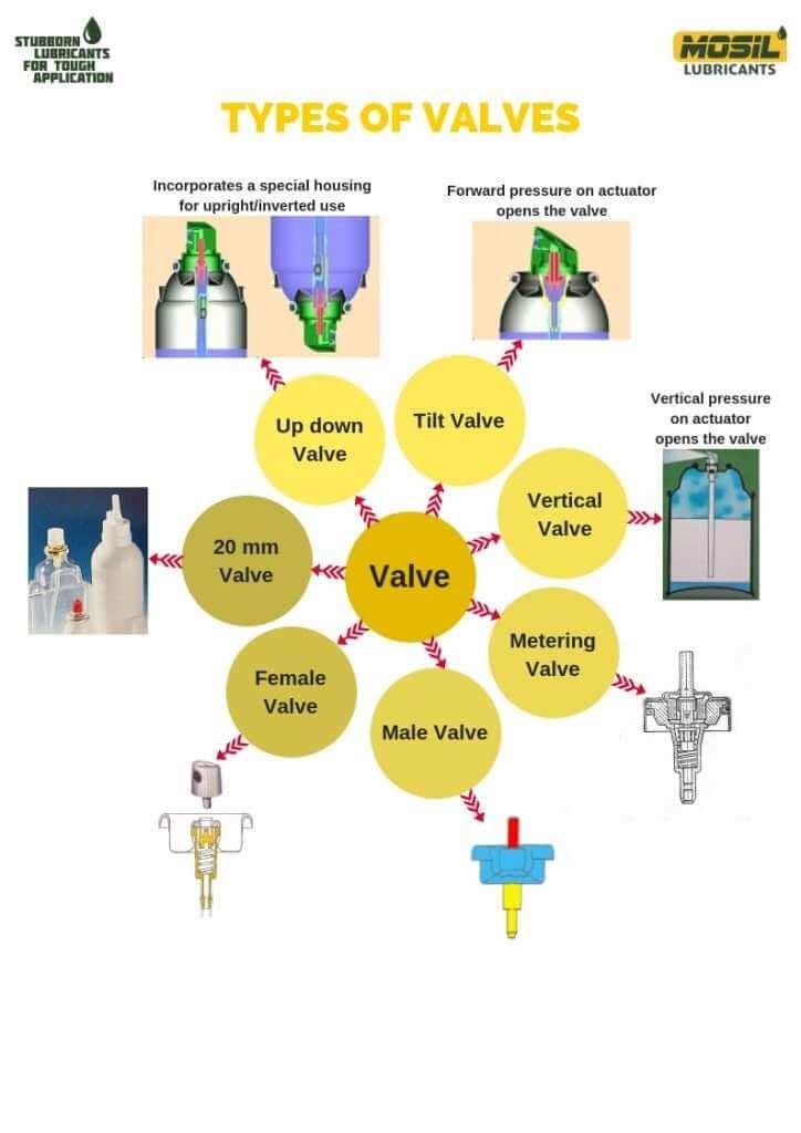 types of valves in aerosols