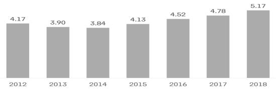 Global Lubricant market segmentation in million units