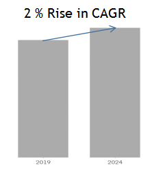 CAGR (Compound Annual Growth Rate )rise chart comparison