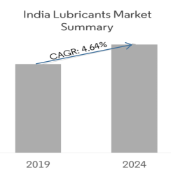 Lubricants market summary chart for 2019 and 2024