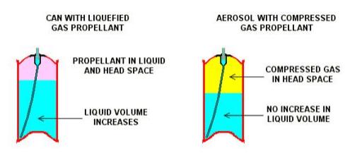 Liquefied gas propellant vs Compressed gas propellant