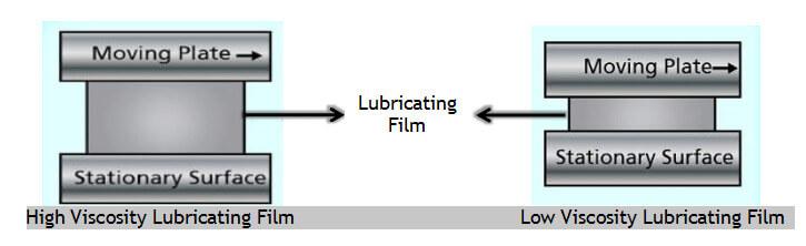 Lubricating Film diagram