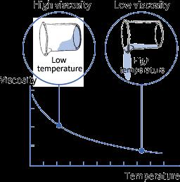 Viscosity-temperature-behaviour