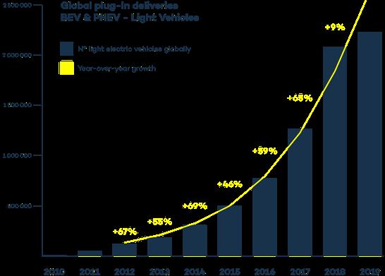 Electrical vehicle market