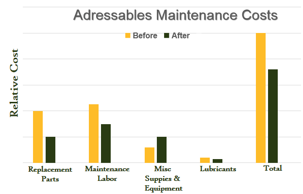 Adressables Maintenance Costs
