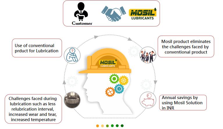 Mosil-advantage-explanatory-image